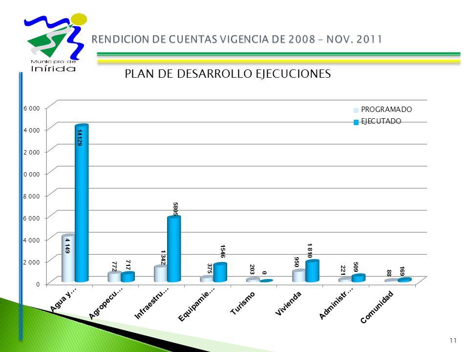 11 PLAN DE DESARROLLO EJECUCIONES