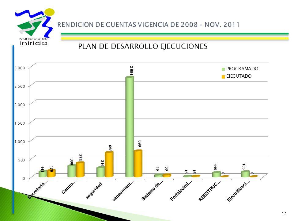 12 PLAN DE DESARROLLO EJECUCIONES