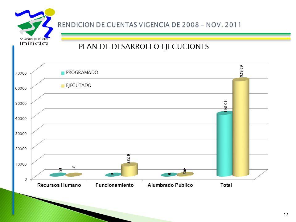 13 PLAN DE DESARROLLO EJECUCIONES