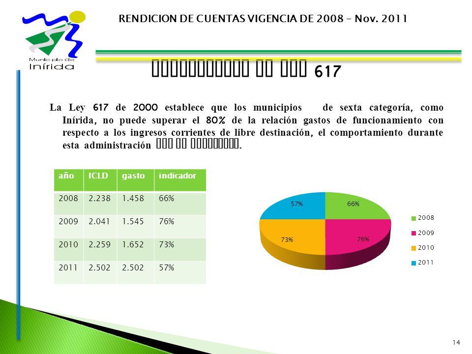 INDICADORES DE LEY 617 La Ley 617 de 2000 establece que los municipios de sexta categoría, como Inírida, no puede superar el 80% de la relación gastos de funcionamiento con respecto a los ingresos corrientes de libre destinación, el comportamiento durante esta administración fue el siguiente.