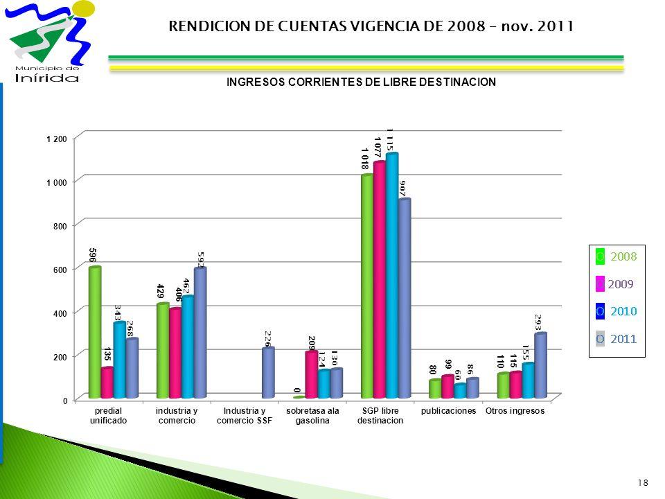 18 RENDICION DE CUENTAS VIGENCIA DE 2008 – nov. 2011 INGRESOS CORRIENTES DE LIBRE DESTINACION