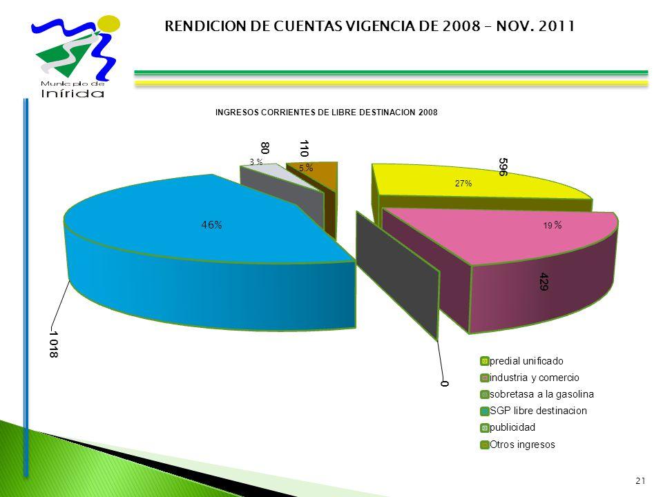 21 RENDICION DE CUENTAS VIGENCIA DE 2008 – NOV. 2011 INGRESOS CORRIENTES DE LIBRE DESTINACION 2008