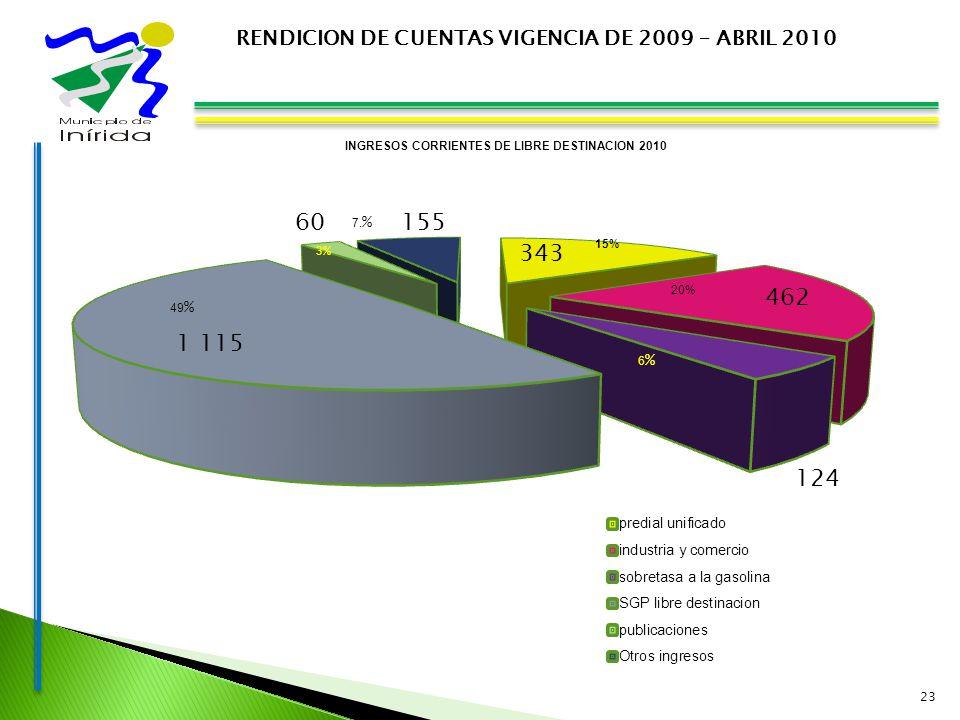 23 RENDICION DE CUENTAS VIGENCIA DE 2009 – ABRIL 2010 INGRESOS CORRIENTES DE LIBRE DESTINACION 2010