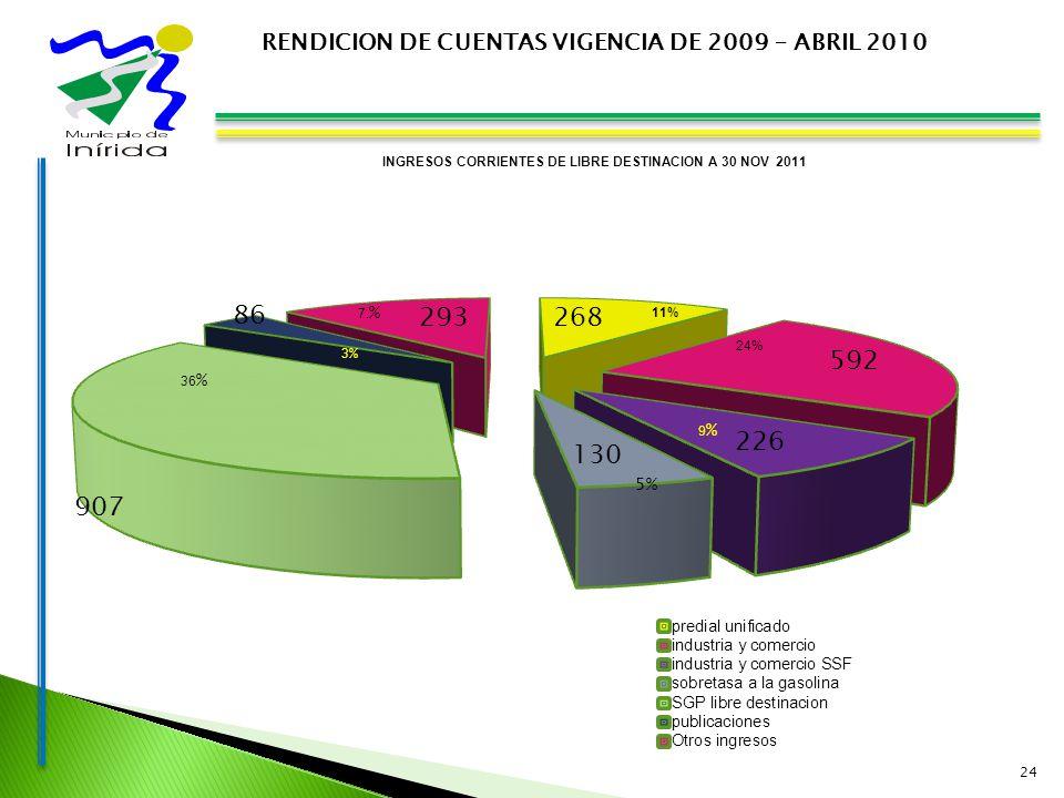 24 RENDICION DE CUENTAS VIGENCIA DE 2009 – ABRIL 2010 INGRESOS CORRIENTES DE LIBRE DESTINACION A 30 NOV 2011