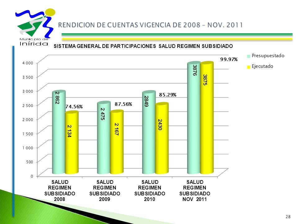 28 SISTEMA GENERAL DE PARTICIPACIONES SALUD REGIMEN SUBSIDIADO