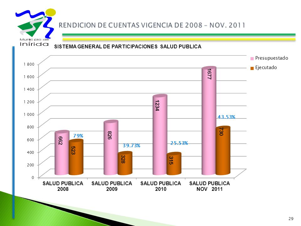 29 SISTEMA GENERAL DE PARTICIPACIONES SALUD PUBLICA