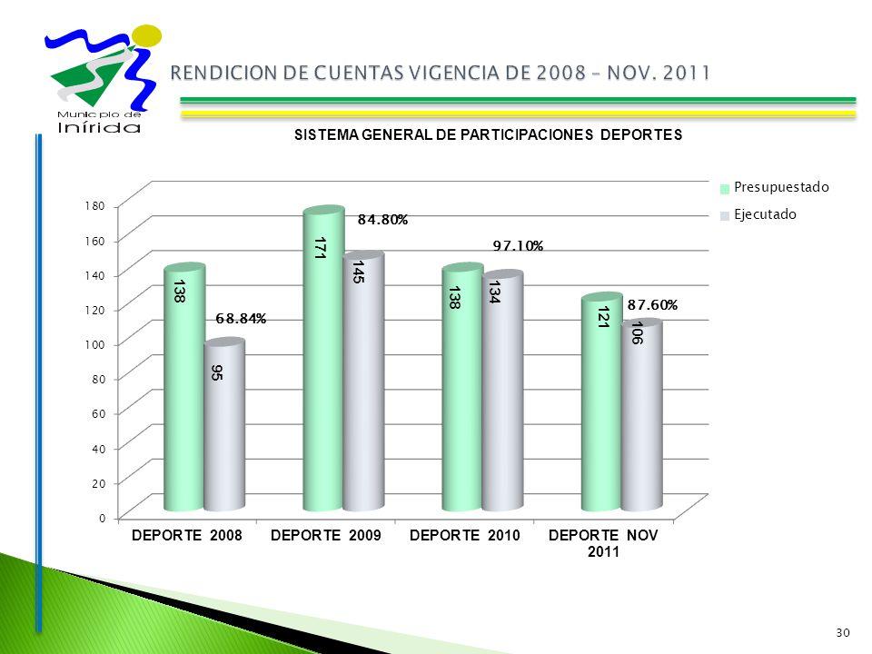 30 SISTEMA GENERAL DE PARTICIPACIONES DEPORTES