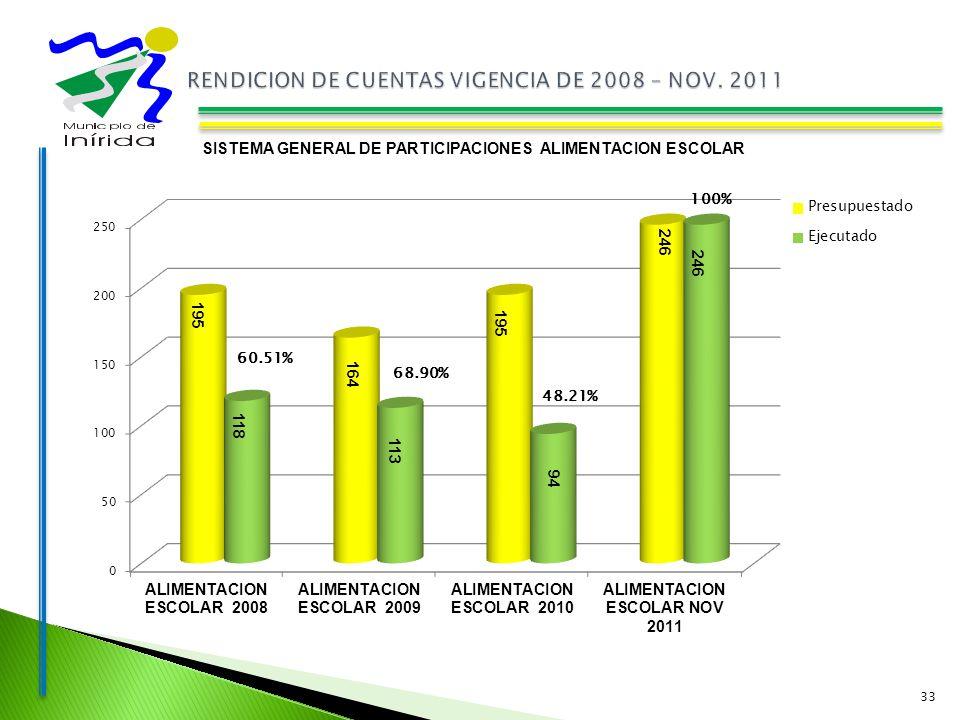 33 SISTEMA GENERAL DE PARTICIPACIONES ALIMENTACION ESCOLAR