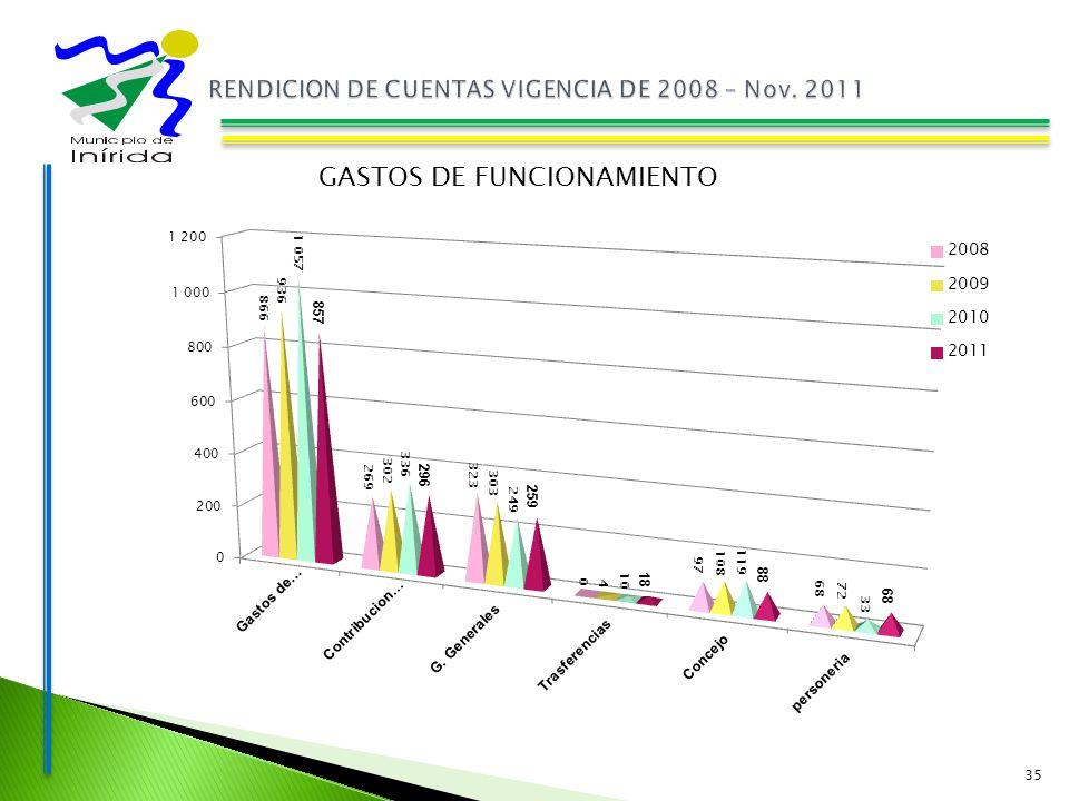 35 GASTOS DE FUNCIONAMIENTO