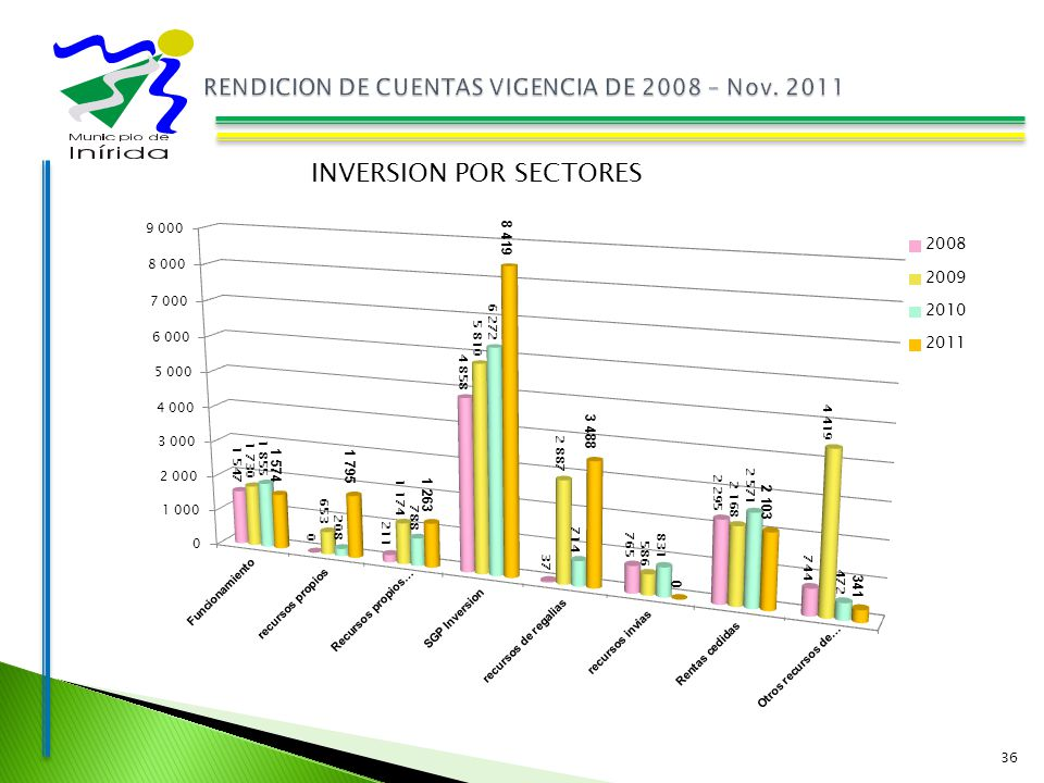 36 INVERSION POR SECTORES