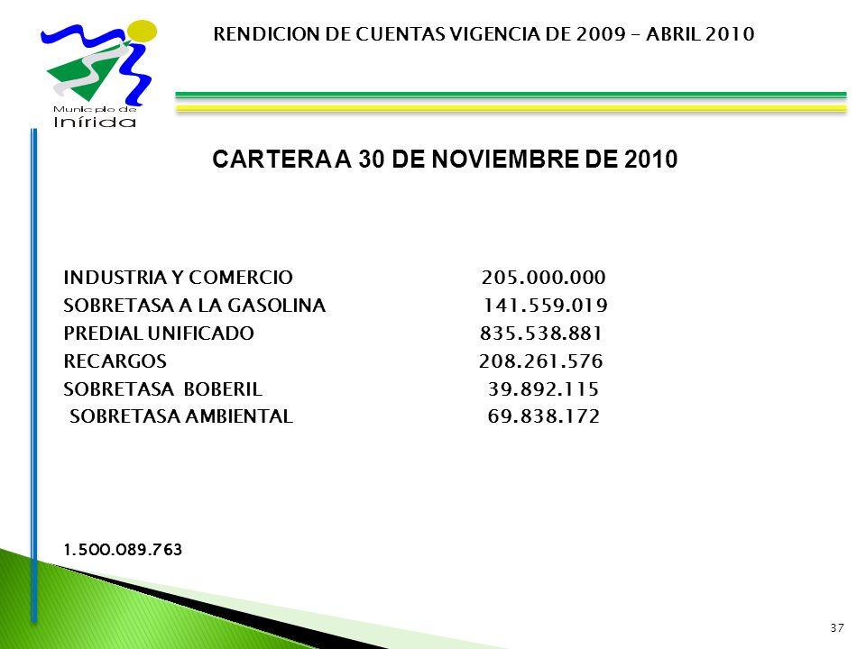 CARTERA A 30 DE NOVIEMBRE DE 2010 INDUSTRIA Y COMERCIO 205.000.000 SOBRETASA A LA GASOLINA 141.559.019 PREDIAL UNIFICADO 835.538.881 RECARGOS 208.261.576 SOBRETASA BOBERIL 39.892.115 SOBRETASA AMBIENTAL 69.838.172 1.500.089.763 37 RENDICION DE CUENTAS VIGENCIA DE 2009 – ABRIL 2010