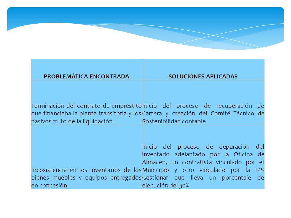 PROBLEMÁTICA ENCONTRADASOLUCIONES APLICADAS Terminación del contrato de emprèstito que financiaba la planta transitoria y los pasivos fruto de la liqu