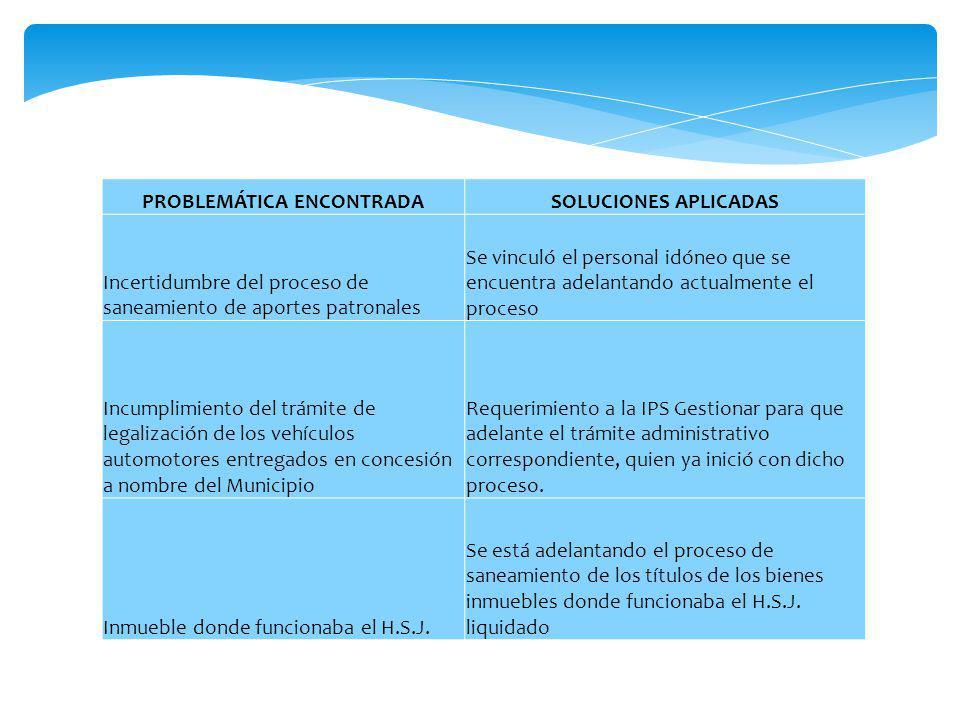 PROBLEMÁTICA ENCONTRADASOLUCIONES APLICADAS Incertidumbre del proceso de saneamiento de aportes patronales Se vinculó el personal idóneo que se encuen