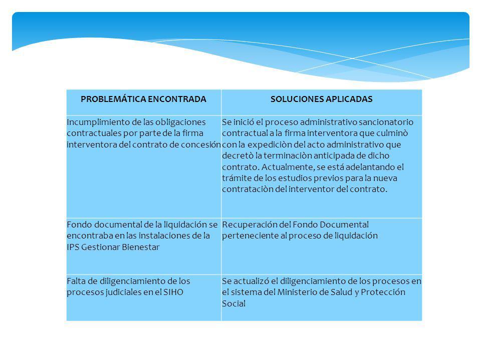 PROBLEMÁTICA ENCONTRADASOLUCIONES APLICADAS Incumplimiento de las obligaciones contractuales por parte de la firma interventora del contrato de conces