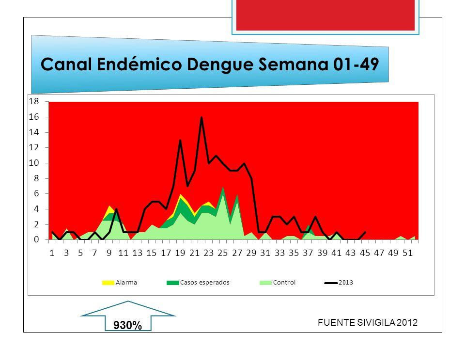 Canal Endémico Dengue Semana 01-49 FUENTE SIVIGILA 2012 637% 930%