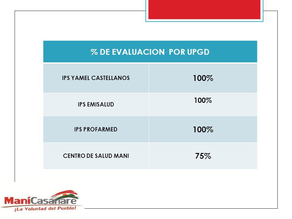 % DE EVALUACION POR UPGD IPS YAMEL CASTELLANOS 100% IPS EMISALUD 100% IPS PROFARMED 100% CENTRO DE SALUD MANI 75%