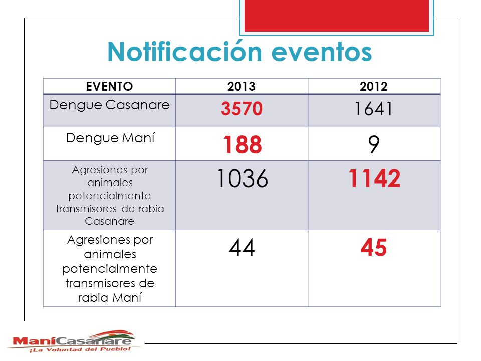 Notificación eventos EVENTO20132012 Dengue Casanare 3570 1641 Dengue Maní 188 9 Agresiones por animales potencialmente transmisores de rabia Casanare