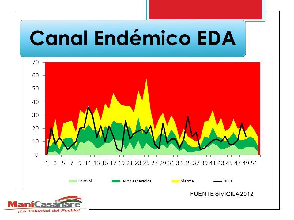Canal Endémico EDA FUENTE SIVIGILA 2012