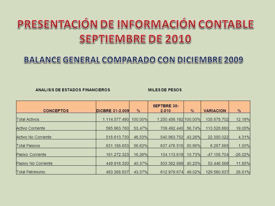 ANALISIS DE ESTADOS FINANCIEROSMILES DE PESOS CONCEPTOS SEPTBRE 30- 2.009% SEPTBRE 30- 2.010%VARIACION% Total Activos1.057.863.166100,00%1.250.456.192100,00%192.593.02618,21% Activo Corriente555.663.37552,53%709.492.44056,74%153.829.06527,68% Activo No Corriente502.199.79147,47%540.963.75243,26%38.763.9617,72% Total Pasivos471.196.75544,54%637.476.51850,98%166.279.76335,29% Pasivo Corriente181.988.23717,20%134.113.61910,73%-47.874.618-26,31% Pasivo No Corriente289.208.51852,05%503.362.89940,25%214.154.38174,05% Total Patrimonio586.666.41155,46%612.979.67449,02%26.313.2634,49%