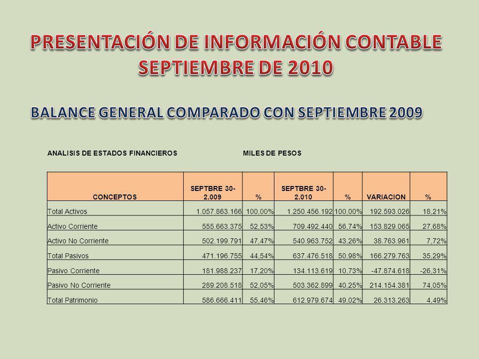 DISCRIMINACION DEL ACTIVO TOTAL ACTIVOS EN MILES DE PESOS CONCEPTOSSEPTBRE 30-2.009%SEPTBRE 30-2.010%VARIACION% Efectivo142.700.18613,49%174.080.16513,92%31.379.97921,99% Inversiones de capital (neto)3.336.8770,32%3.434.3720,27%97.4952,92% Inversiones de liquidez3.229.0070,31%21.3450,00%-3.207.662-99,34% Rentas por Cobrar por impuestos6.876.8940,65%17.151.7811,37%10.274.887149,41% Deudores13.599.4911,29%14.379.2361,15%779.7455,73% Deudores por avances y anticipos entregados15.483.9231,46%50.397.5034,03%34.913.580225,48% Deudores-recursos por embargos29.072.4672,75%23.156.6601,85%-5.915.807-20,35% Deudores-recursos en fiducias80.161.3777,58%76.463.0766,11%-3.698.301-4,61% Otros deudores15.428.7711,46%24.430.4491,95%9.001.67858,34% Inventarios4.5420,00%6.3210,00%1.77939,17% Propiedades, Planta y Equipos187.803.29317,75%211.152.92116,89%23.349.62812,43% Terrenos17.740.8211,68%17.822.0431,43%81.2220,46% Bienes inmuebles (NETO)29.280.5922,77%33.765.2092,70%4.484.61715,32% Bienes de Beneficio y Uso Público70.394.4316,65%89.409.5297,15%19.015.09827,01% Bienes en concesion133.294.58612,60%149.006.07111,92%15.711.48511,79% Bienes históricos y culturales4.593.5420,43%3.929.4760,31%-664.066-14,46% Recursos naturales y del ambiente00,00%0 0 Otros Activos-Pagos por anticipado55.755.6075,27%55.392.8264,43%-362.781-0,65% Otros activos-RECURSOS para pensiones234.012.73722,12%288.332.63723,06%54.319.90023,21% Otros Activos662.0570,06%1.195.1480,10%533.09180,52% Valorizaciones de inversiones de capital7.198.5540,68%9.675.5450,77%2.476.9910,00% Valorizaciones de inmuebles7.233.4110,68%7.253.8790,58%20.4680,28% TOTAL ACTIVO1.057.863.166100,00%1.250.456.192100,00%192.593.02618,21%