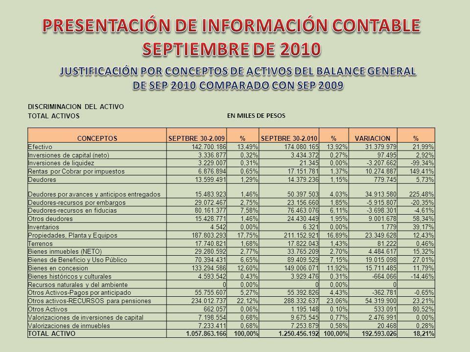 DISCRIMINACION DEL PASIVOEN MILES DE PESOS TOTAL PASIVOS CONCEPTOS SEPTBRE 30- 2.009% SEPTBRE 30- 2.010%VARIACION% Cuentas por Pagar85.292.9258,06%79.742.3446,38%-5.550.581-6,51% Obligaciones laborales25.874.9192,45%22.431.3171,79%-3.443.602-13,31% Otros Pasivos45.722.2284,32%19.059.2441,52%-26.662.984-58,32% 0 PASIVOS NO FINANCIEROS156.890.07214,83%121.232.9059,70%-35.657.167-22,73% 0 Operaciones de Crédito Público sin deuda35.337.0793,34%30.727.9522,46%-4.609.127-13,04% 0 Créditos NACION24.785.7112,34%20.370.4941,63%-4.415.217-17,81% Créditos entidades financieras24.119.5272,28%80.440.9576,43%56.321.430233,51% TOTAL DEUDA48.905.238 100.811.451 51.906.213106,14% 0 Pasivos estimados12.141.0491,15%10.451.8210,84%-1.689.228-13,91% Pasivos estimados por embargos27.746.2982,62%21.183.8051,69%-6.562.493-23,65% 0 SUB TOTAL PASIVOS SIN PENSIONES281.019.73626,56%284.407.93422,74%3.388.1981,21% 0 Valor amortizado Calculo actuarial pensiones190.177.01917,98%353.068.58428,24%162.891.56585,65% 0 TOTAL PASIVOS471.196.75544,54%637.476.51850,98%166.279.76335,29% 0 Calculo actuarial pensiones-base 2007 Y 2008753.164.109 926.266.408 173.102.29922,98%