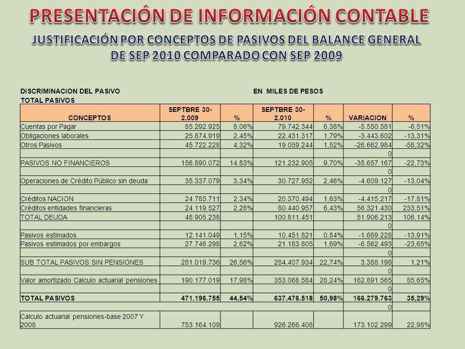 DISCRIMINACION DEL PASIVOEN MILES DE PESOS TOTAL PASIVOS CONCEPTOS SEPTBRE 30- 2.009% SEPTBRE 30- 2.010%VARIACION% Cuentas por Pagar85.292.9258,06%79.