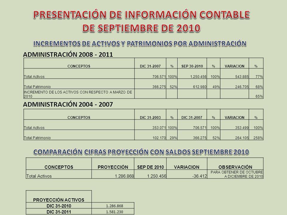 ADMINISTRACIÓN 2008 - 2011 ADMINISTRACIÓN 2004 - 2007 CONCEPTOSDIC 31-2007%SEP 30-2010%VARIACION% Total Activos706.571100%1.250.456100%543.88577% Tota