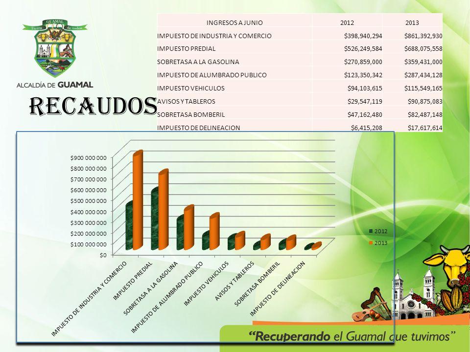 RECAUDOS INGRESOS A JUNIO20122013 IMPUESTO DE INDUSTRIA Y COMERCIO$398,940,294$861,392,930 IMPUESTO PREDIAL$526,249,584$688,075,558 SOBRETASA A LA GAS