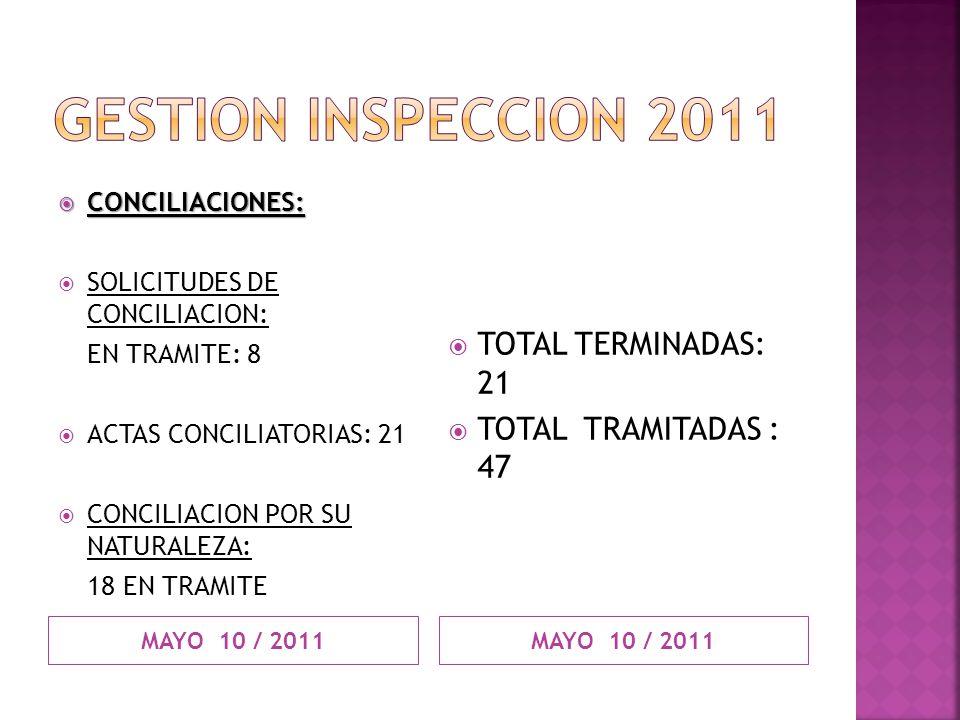 MAYO 10 / 2011 CONCILIACIONES: CONCILIACIONES: SOLICITUDES DE CONCILIACION: EN TRAMITE: 8 ACTAS CONCILIATORIAS: 21 CONCILIACION POR SU NATURALEZA: 18