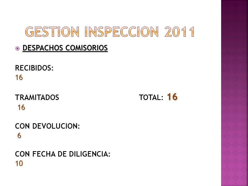 DESPACHOS COMISORIOS DESPACHOS COMISORIOS RECIBIDOS:16 16 TRAMITADOSTOTAL: 16 16 CON DEVOLUCION: 6 CON FECHA DE DILIGENCIA:10