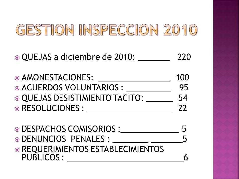 QUEJAS a diciembre de 2010: _______ 220 AMONESTACIONES: ________________ 100 ACUERDOS VOLUNTARIOS : __________ 95 QUEJAS DESISTIMIENTO TACITO: ______