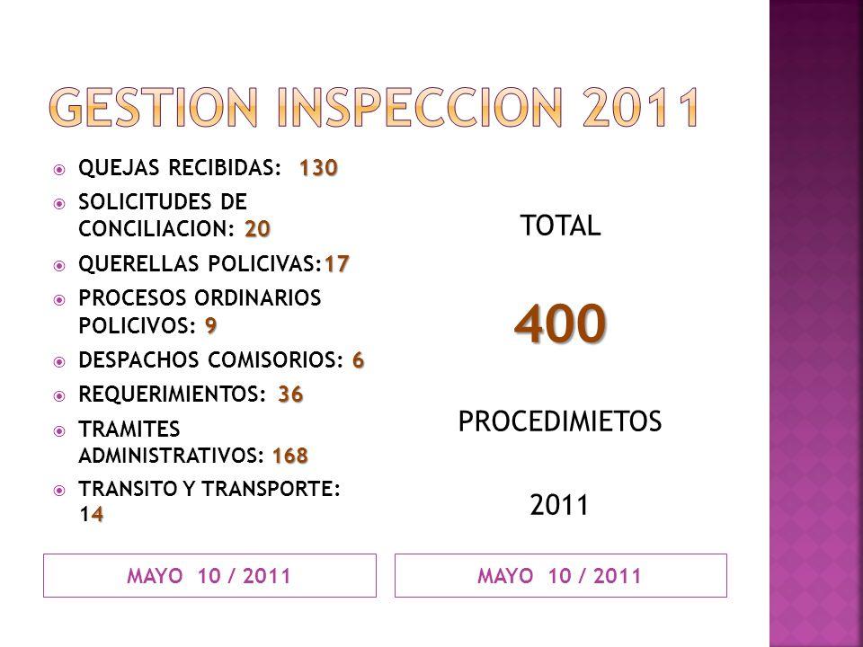 MAYO 10 / 2011 130 QUEJAS RECIBIDAS: 130 20 SOLICITUDES DE CONCILIACION: 20 17 QUERELLAS POLICIVAS:17 9 PROCESOS ORDINARIOS POLICIVOS: 9 6 DESPACHOS C