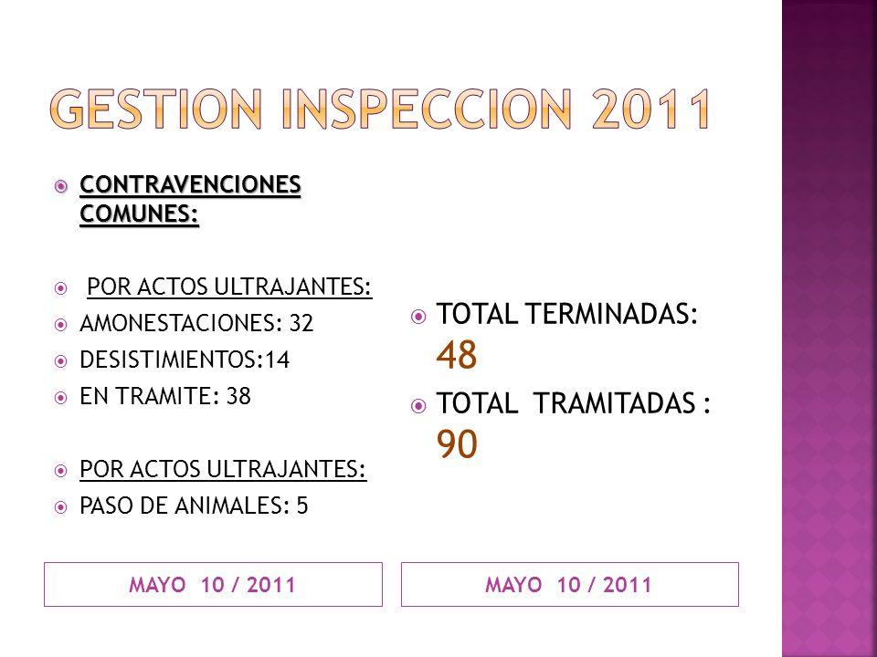 MAYO 10 / 2011 CONTRAVENCIONES COMUNES: CONTRAVENCIONES COMUNES: POR ACTOS ULTRAJANTES: AMONESTACIONES: 32 DESISTIMIENTOS:14 EN TRAMITE: 38 POR ACTOS