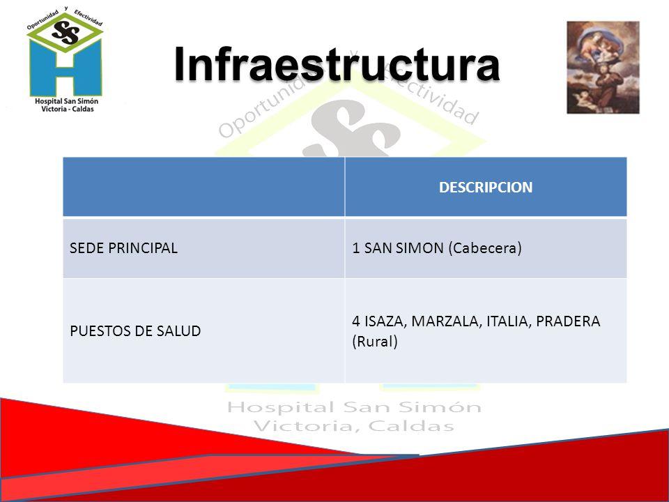 Infraestructura DESCRIPCION SEDE PRINCIPAL1 SAN SIMON (Cabecera) PUESTOS DE SALUD 4 ISAZA, MARZALA, ITALIA, PRADERA (Rural)