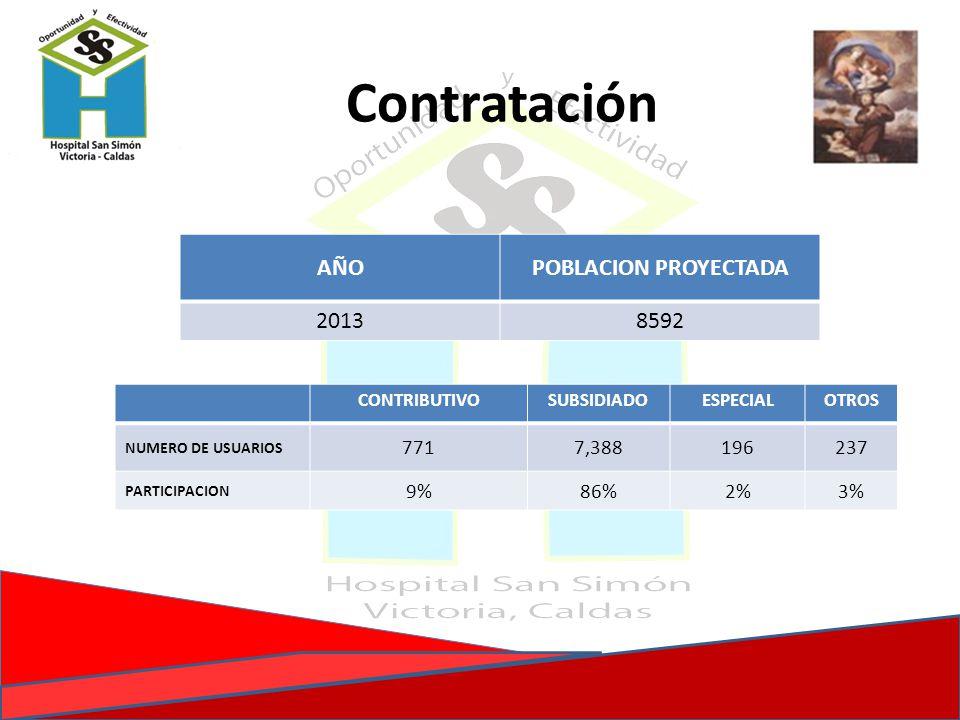 Contratación AÑOPOBLACION PROYECTADA 20138592 CONTRIBUTIVOSUBSIDIADOESPECIALOTROS NUMERO DE USUARIOS 7717,388196237 PARTICIPACION 9%86%2%3%