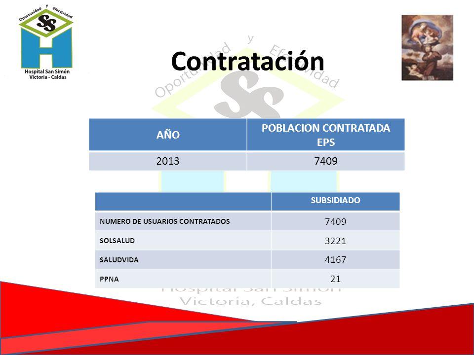 Contratación AÑO POBLACION CONTRATADA EPS 20137409 SUBSIDIADO NUMERO DE USUARIOS CONTRATADOS 7409 SOLSALUD 3221 SALUDVIDA 4167 PPNA 21