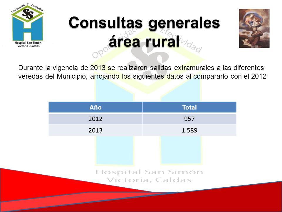 Consultas generales área rural Durante la vigencia de 2013 se realizaron salidas extramurales a las diferentes veredas del Municipio, arrojando los si