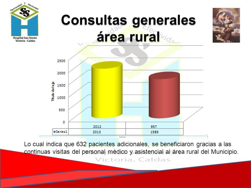 Consultas generales área rural Lo cual indica que 632 pacientes adicionales, se beneficiaron gracias a las continuas visitas del personal médico y asi