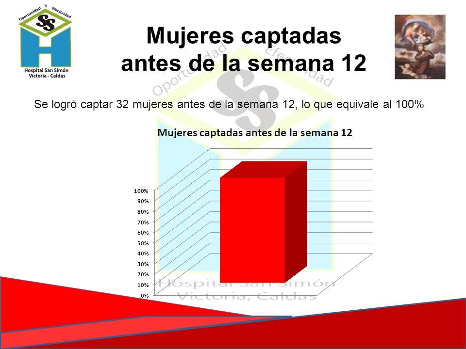 Mujeres captadas antes de la semana 12 Se logró captar 32 mujeres antes de la semana 12, lo que equivale al 100%