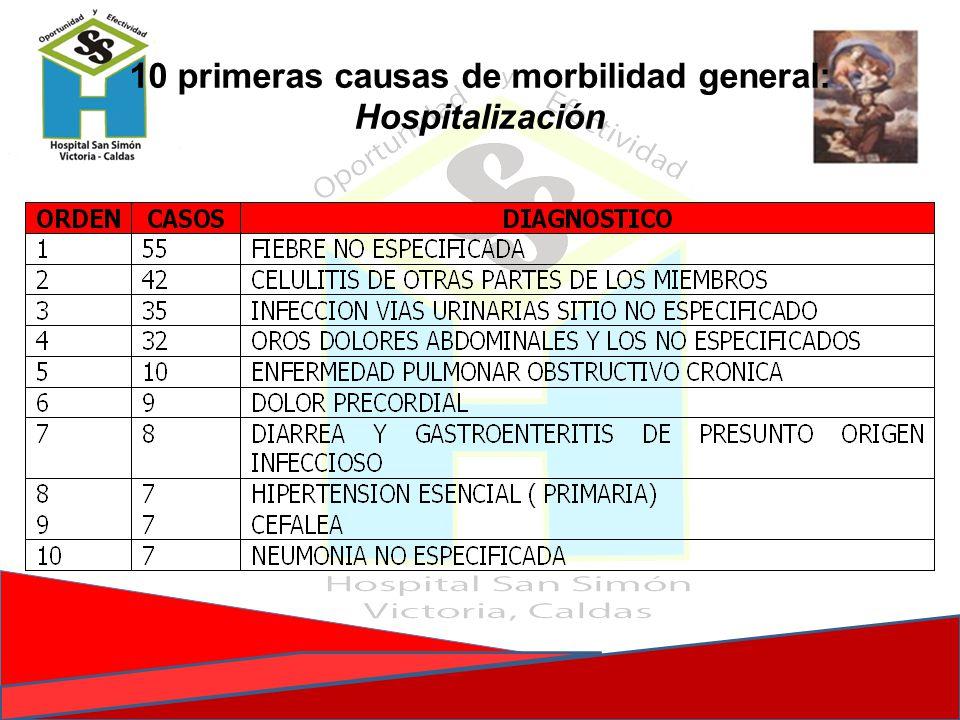 10 primeras causas de morbilidad general: Hospitalización