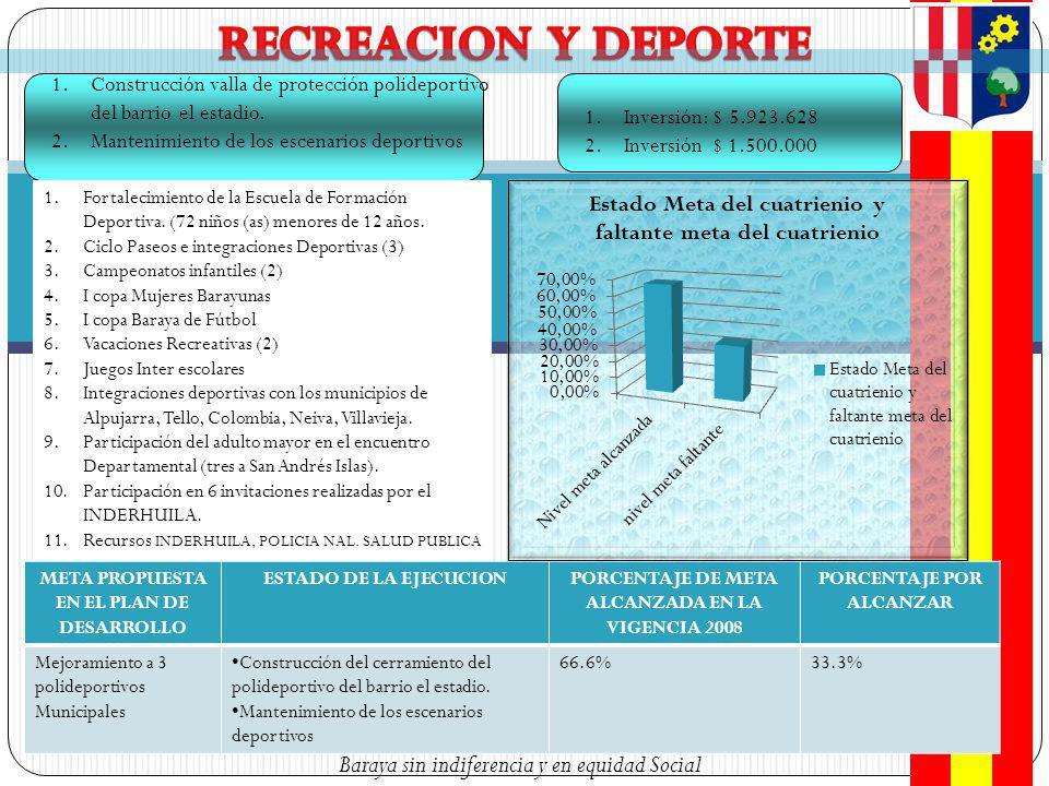 Baraya sin indiferencia y en equidad Social 1.Construcción valla de protección polideportivo del barrio el estadio.