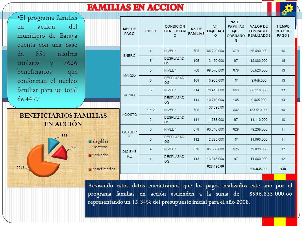 El programa familias en acción del municipio de Baraya cuenta con una base de 851 madres titulares y 3626 beneficiarios que conforman el núcleo familiar para un total de 4477 MES DE PAGO CICLO CONDICIÓN BENEFICIARI O No.