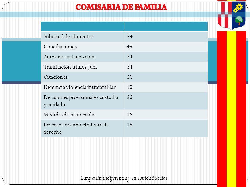 Baraya sin indiferencia y en equidad Social COBERTURAS DE VACUNACION < DE 1 AÑO POR BIOLOGICO Y MUNICIPIO HUILA, ENERO - DICIEMBRE 2008.