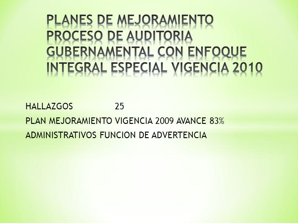 HALLAZGOS25 PLAN MEJORAMIENTO VIGENCIA 2009 AVANCE 83% ADMINISTRATIVOS FUNCION DE ADVERTENCIA