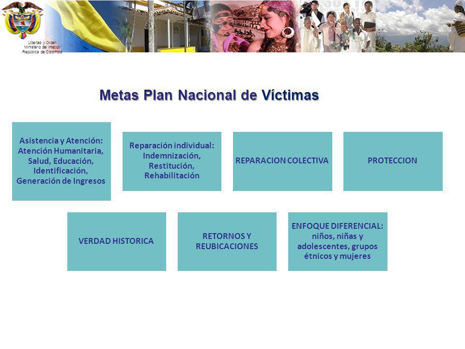 Libertad y Orden Ministerio del Interior República de Colombia Metas Plan Nacional de Víctimas Asistencia y Atención: Atención Humanitaria, Salud, Edu
