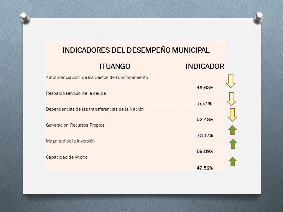 INDICADORES DEL DESEMPEÑO MUNICIPAL ITUANGOINDICADOR Autofinanciación de los Gastos de Funcionamiento 49,63% Respaldo servicio de la deuda 5,51% Depen
