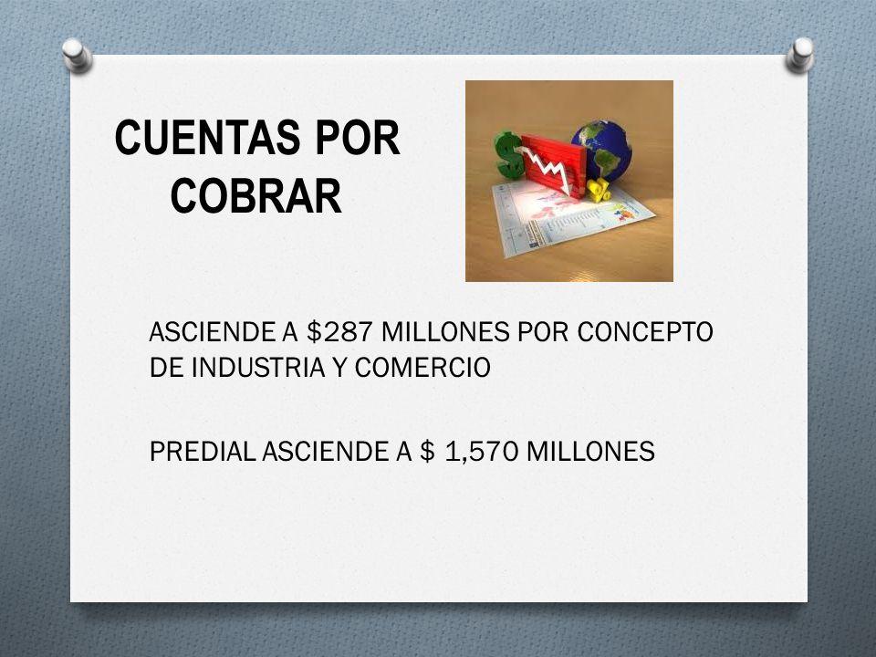 CUENTAS POR COBRAR ASCIENDE A $287 MILLONES POR CONCEPTO DE INDUSTRIA Y COMERCIO PREDIAL ASCIENDE A $ 1,570 MILLONES