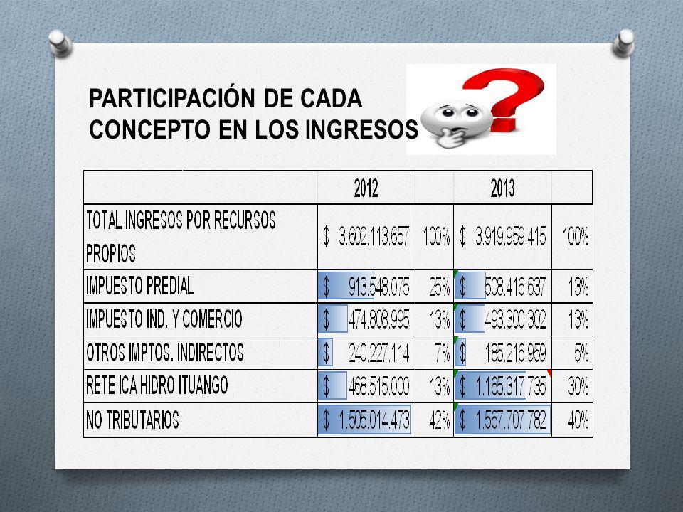 PARTICIPACIÓN DE CADA CONCEPTO EN LOS INGRESOS