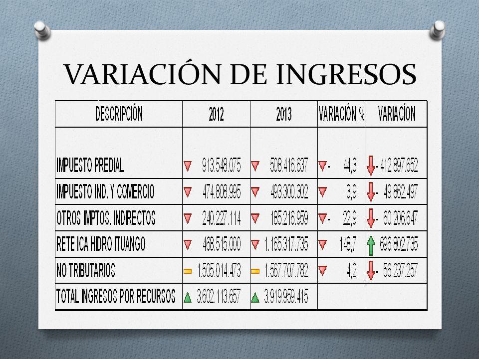 VARIACIÓN DE INGRESOS