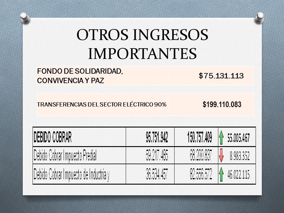 INVERSIÓN CON RECURSOS PROPIOS En el 2013 la inversión con recursos propios incrementó en un 216% con respecto al 2012, pasando de $734 millones a $1,373 millones.